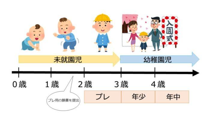 幼稚園入園までの流れ図