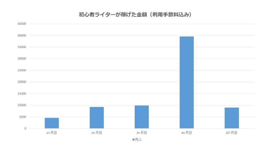 売上金額のグラフ