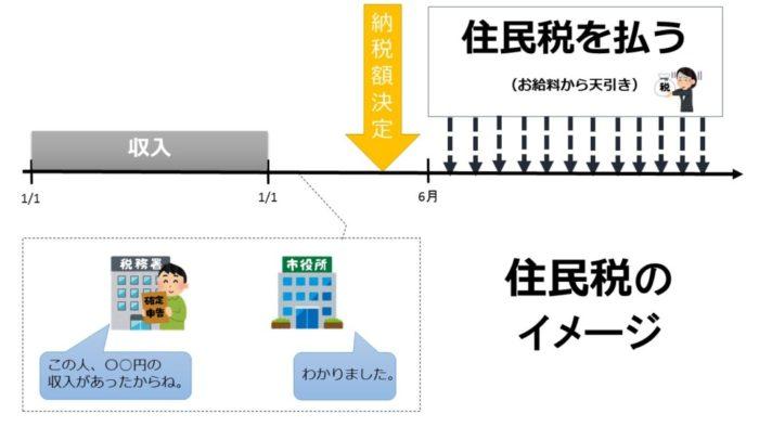 住民税のイメージ図