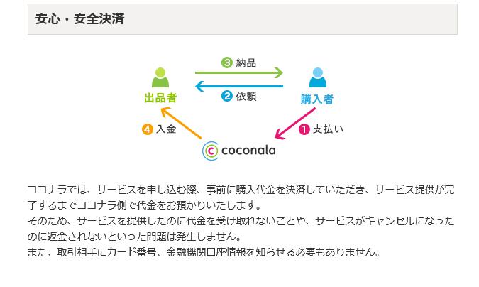 ココナラの仕組み