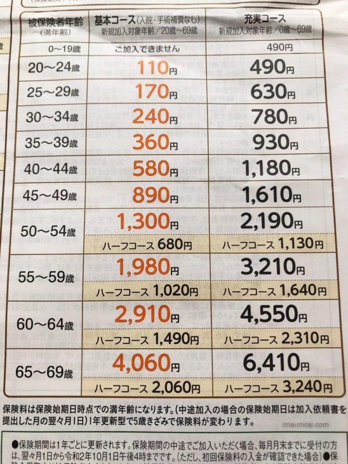 医療保険を見直したら1938円→240円に!最強の三大疾病保険に乗り換えた話-11