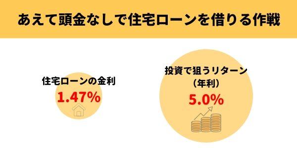 頭金を貯める間に金利アップするくらいなら、低金利のうちにマイホーム買うべき?-6