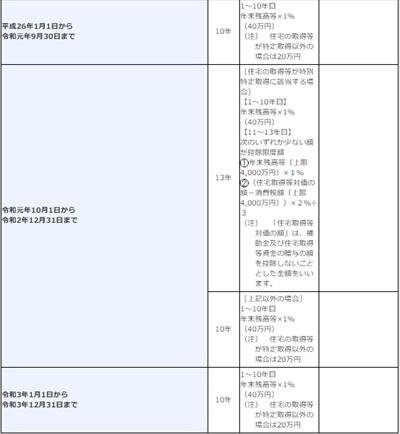 【悲報】住宅ローン控除が2021年には13年→10年に短縮されるって-1