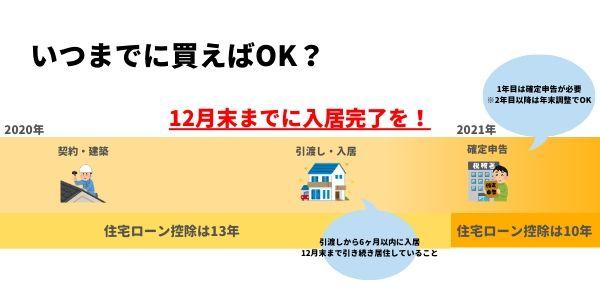 【悲報】住宅ローン控除が2021年には13年→10年に短縮されるって-3