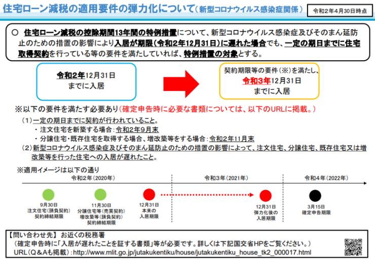 【朗報】延長決定!住宅ローン控除を13年間適用できるのは2021年まで-2
